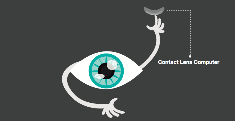 contact lens computer