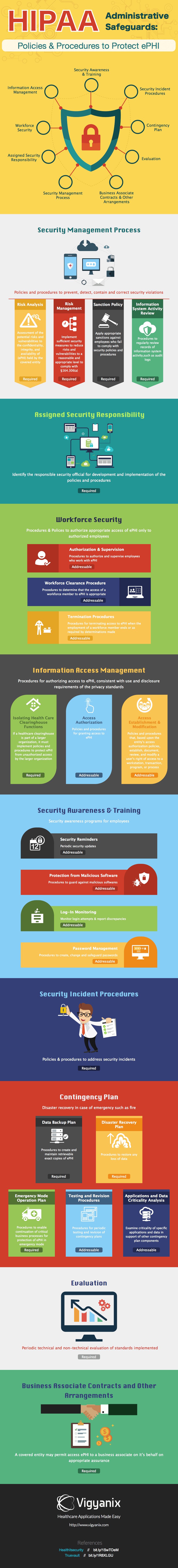 HIPAA security: Administrative safeguards infographic