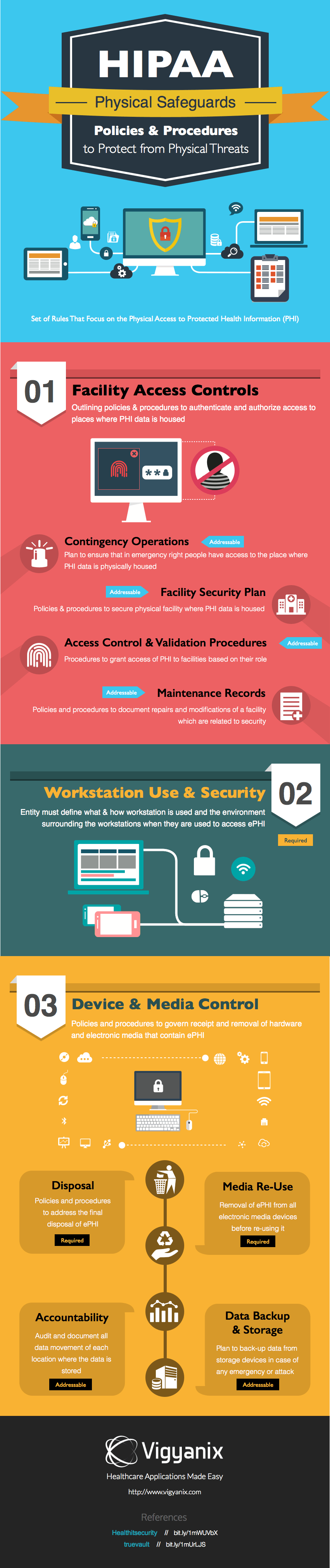 Hipaa physical safeguards policies and procedures to protect from a guide to the physical safeguards of hipaas security rule infographic pronofoot35fo Image collections