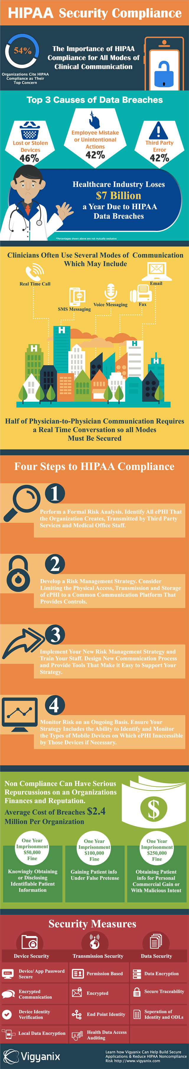 The importance of HIPAA compliance
