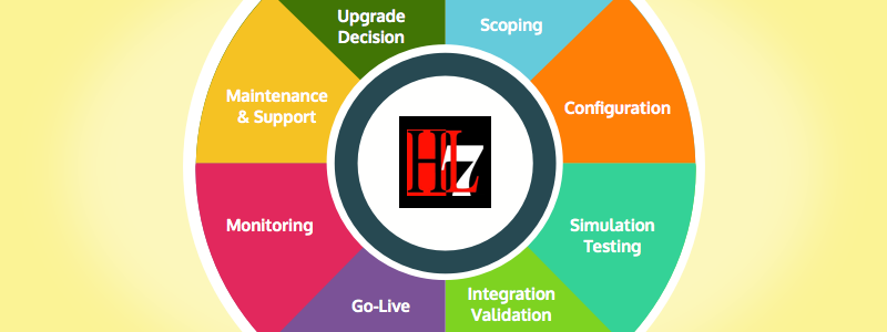 HL7 enabled applications and need of interface