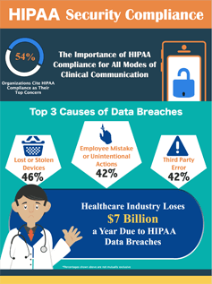 Hipaa Compliance Infographic