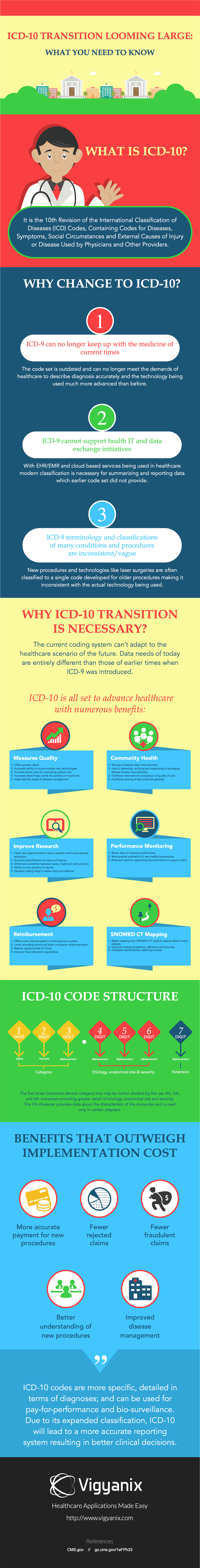 why transition to ICD 10 is imperative?