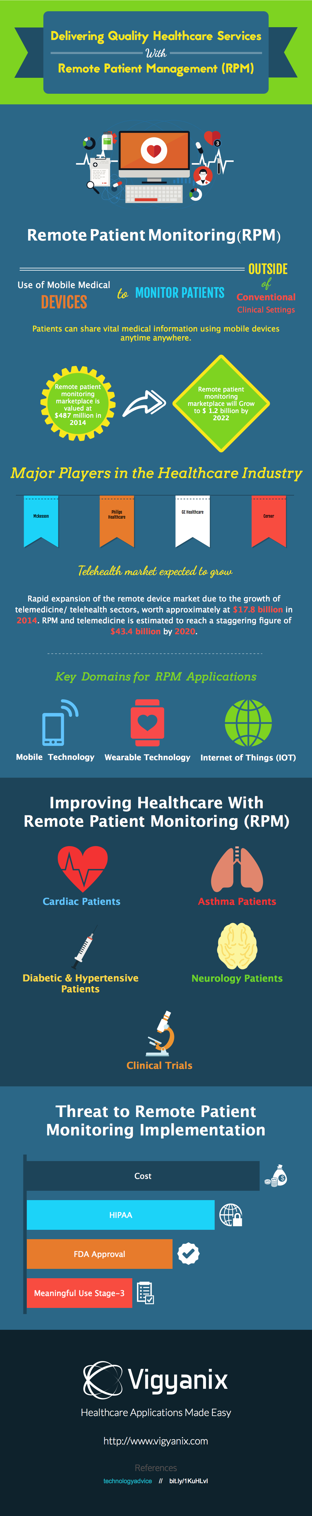 Delivering Quality Care Through Remote Patient Monitoring