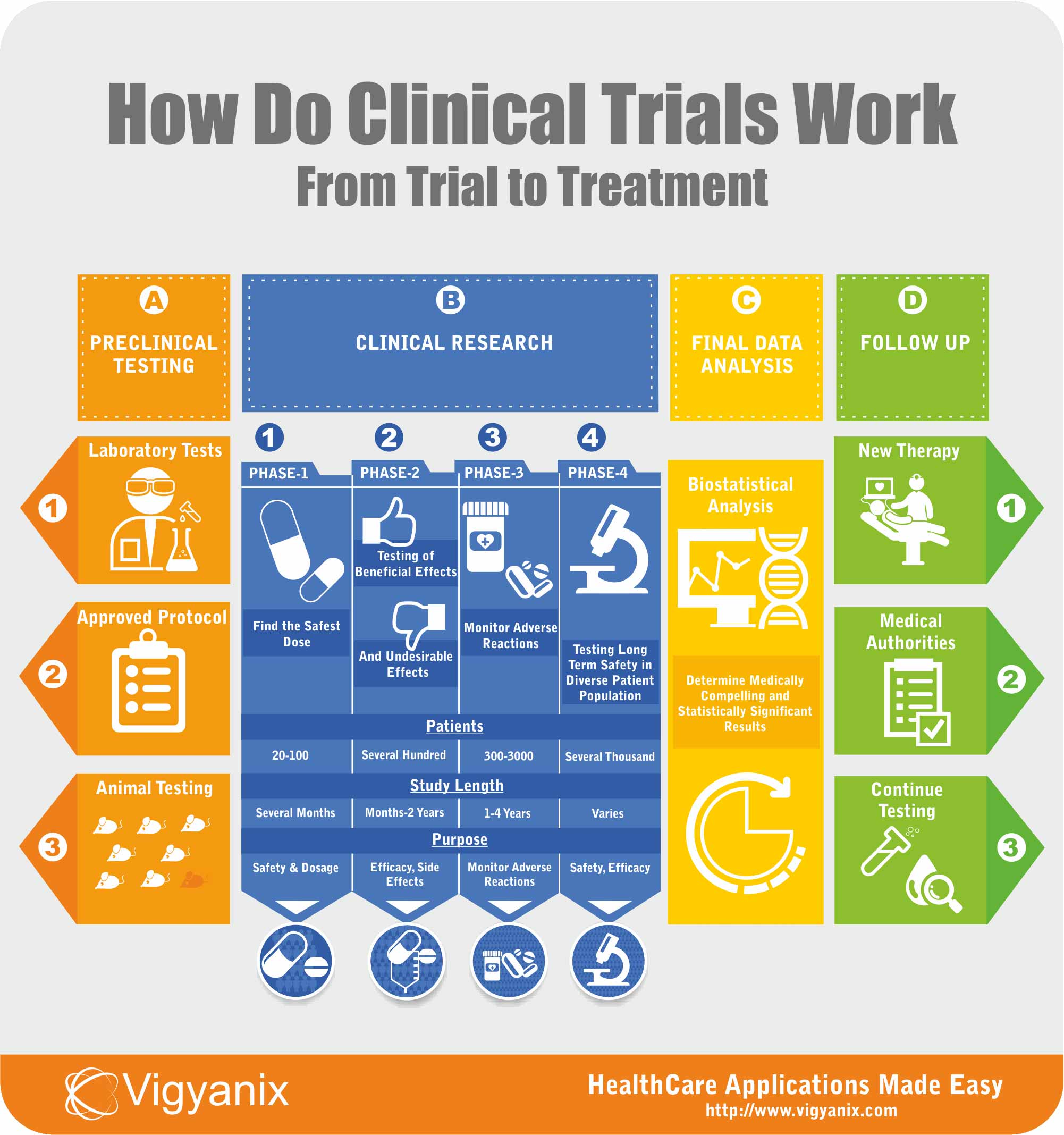 Clinical Study Guide | Clinical Trial Information