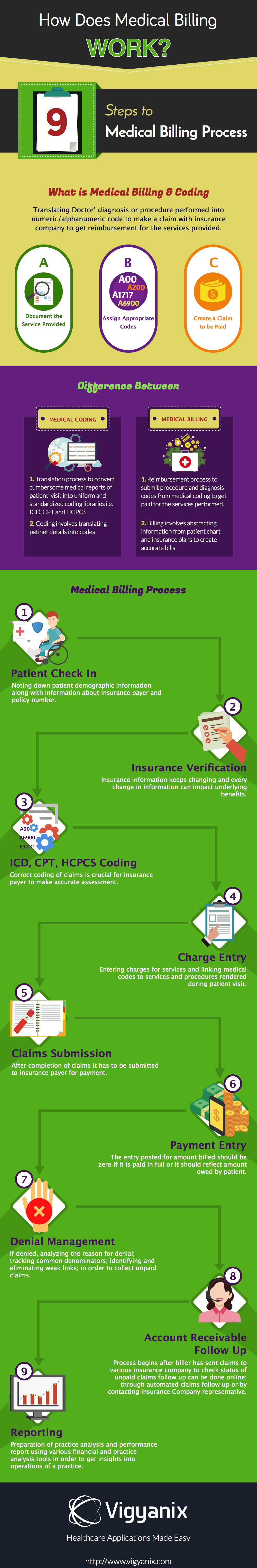 9 steps to medical billing process