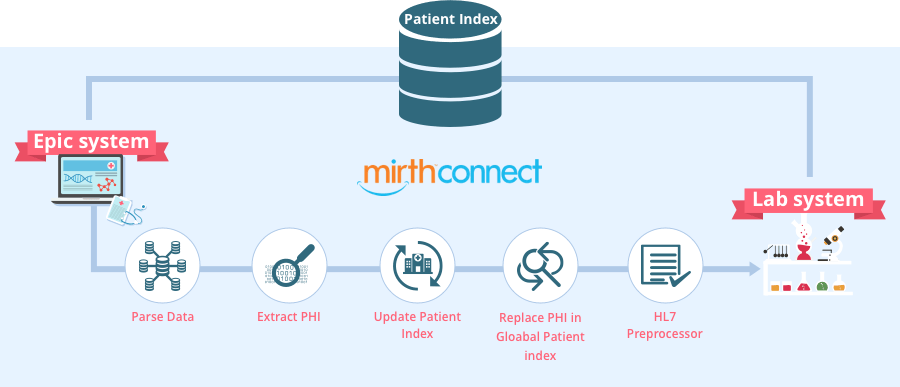 how to integrate Epic with lab systems via Mirth