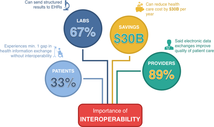 interoperability and why it matters in healthcare