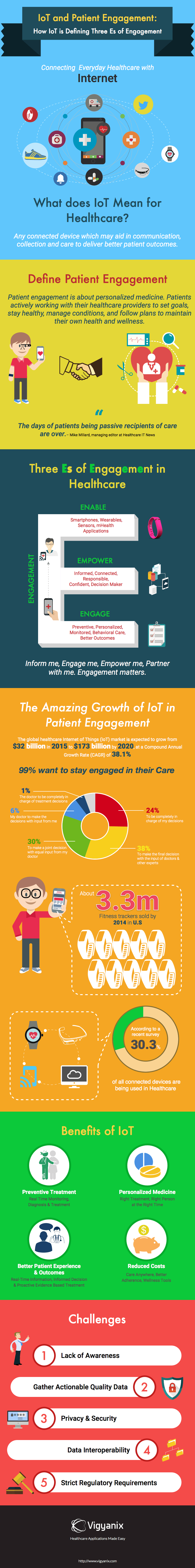 how to leverage the internet of things for patient engagement