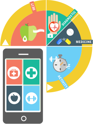mHealth as health system strengthening tools